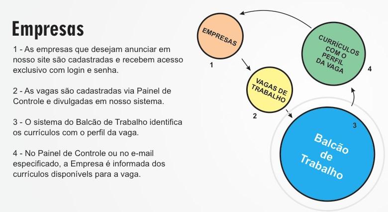 Funcionamento - Empresa